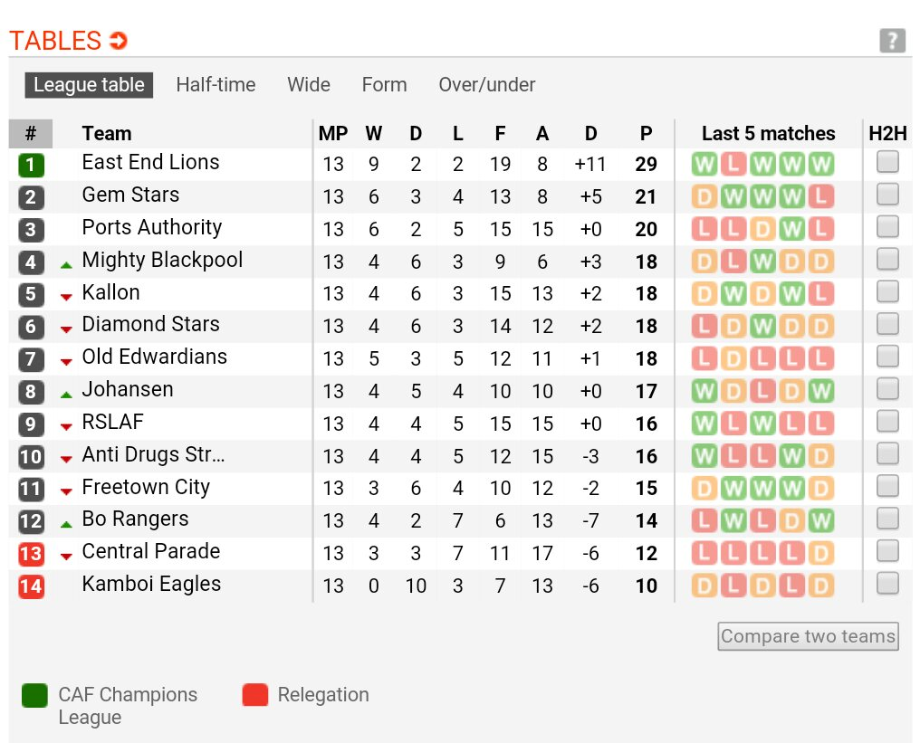 """Sierra Leone Premier League standings 2014"""