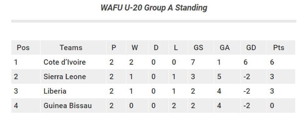 WAFU U20 Standing