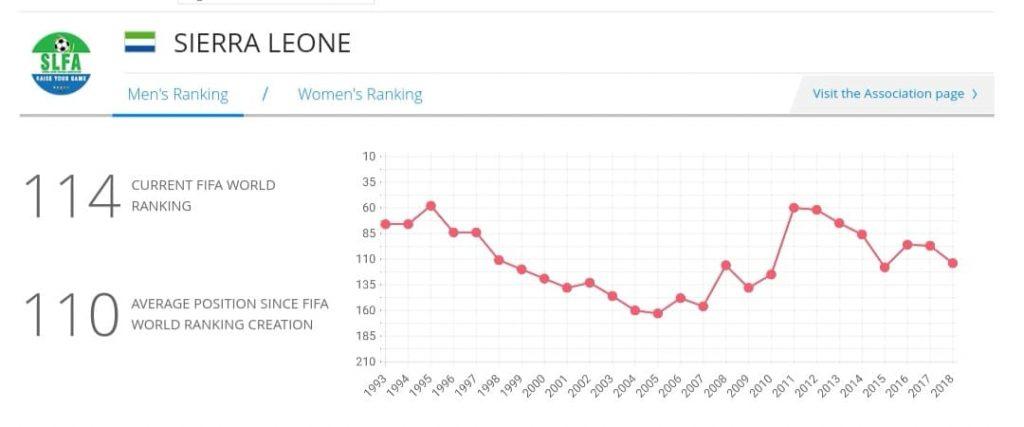 Sierra Leone's current men's ranking in photo