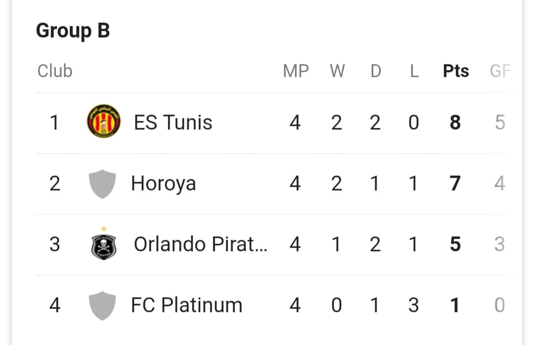 CAF Champions League Group B Table