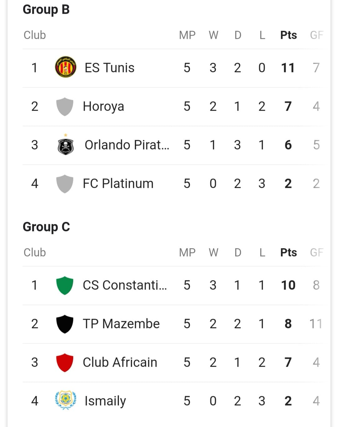 CAF Champions League Group B and C Standings