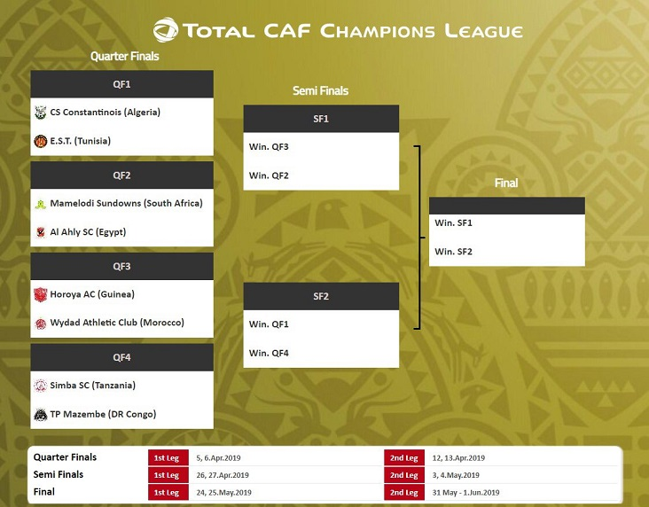 Horoya to face Wydad Casablanca in Champions League Knockout phase