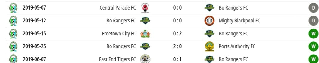 Bo Rangers recent results in the Sierra Leone Premier League