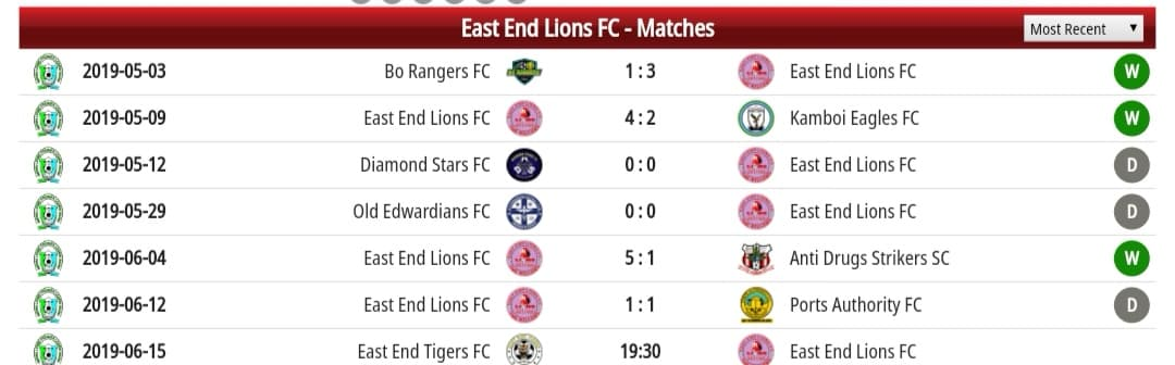 East End Lions recent matches
