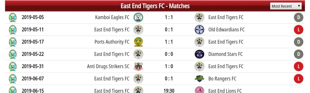 East End Tigers recent results
