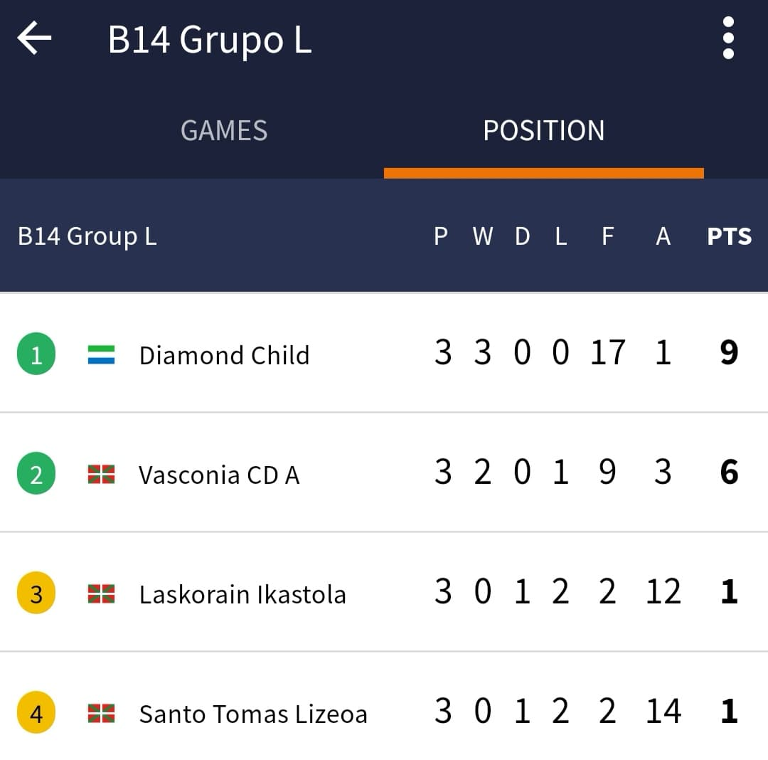 Diamond-Child top of their U14 Group L