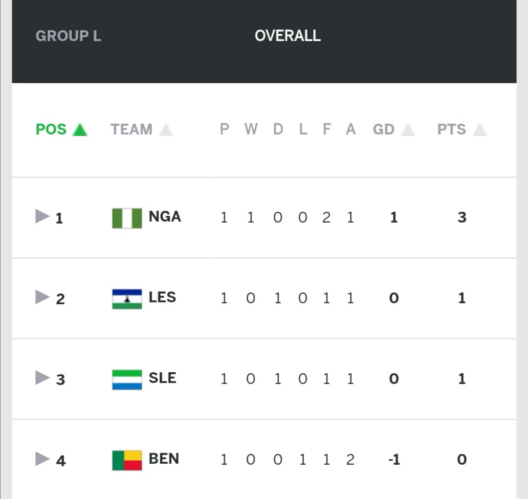 African Cup of Nations 2021 Qualifiers Group L Standings