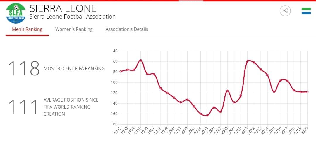 Sierra Leone Fifa ranking unchanged since April