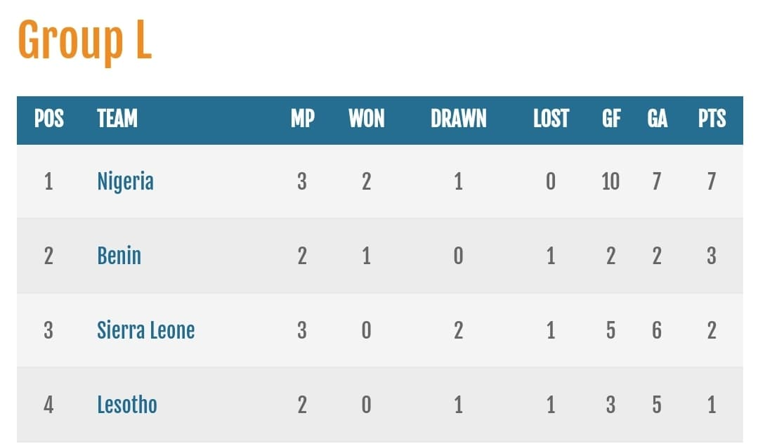 AFCON Group L standings
