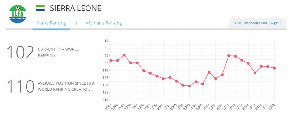 """Sierra Leone latest global ranking for April 2018"""