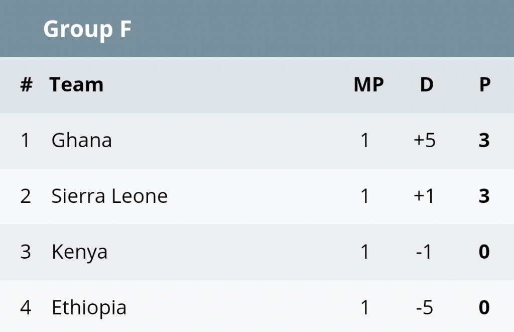 """AFCON 2019 Group F table"""