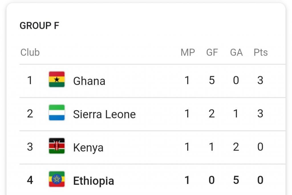 """Cameroon 2019 Group F standings"""