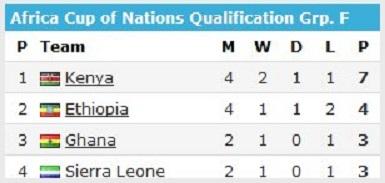 """""""Kenya ?? 3-0 ??Ethiopia ⚽Michael Olunga, Eric Omondi and Victor Wanyama (pen 67')"""""""
