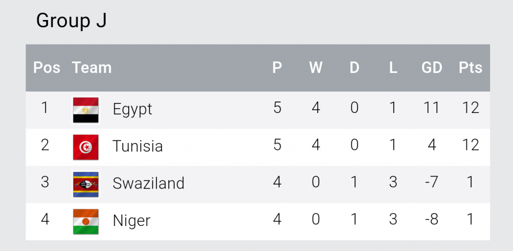 Africa Cup of Nations qualifier Group J standings