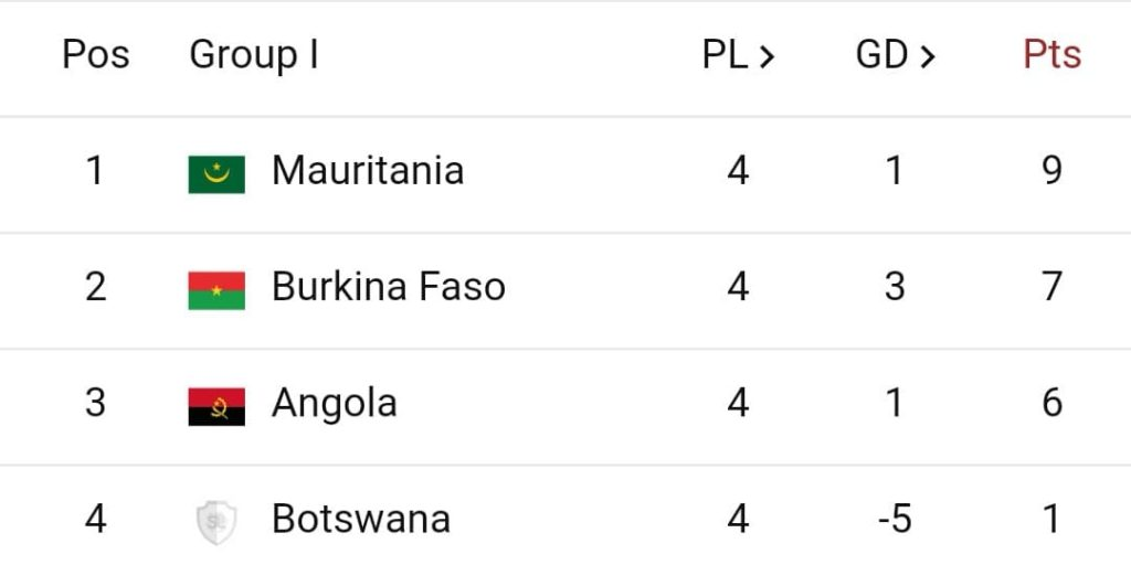 The Mauritanians sitting pretty at the top of Group I