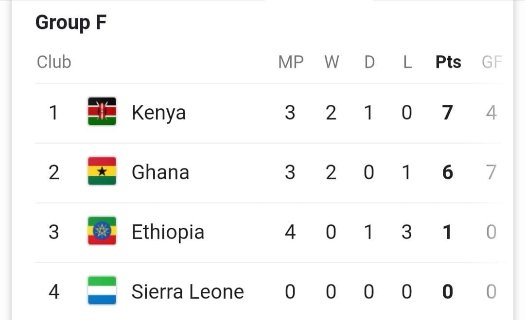 AFCON QUALIFIERS GROUP F STANDINGS