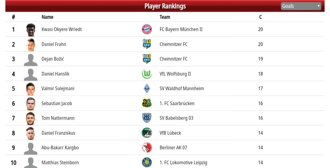 Regionalliga Nordost Top Scorers list