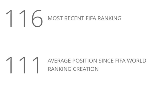 Sierra Leone ends 2020 FIFA ranking at 116