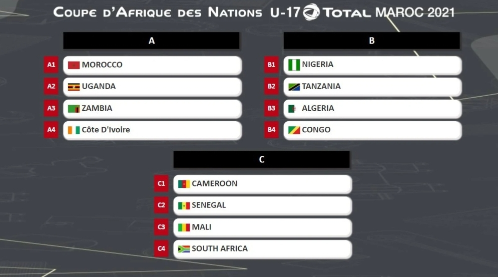 Hosts Morocco pitted against Zambia, Ivory Coast at U17 Afcon