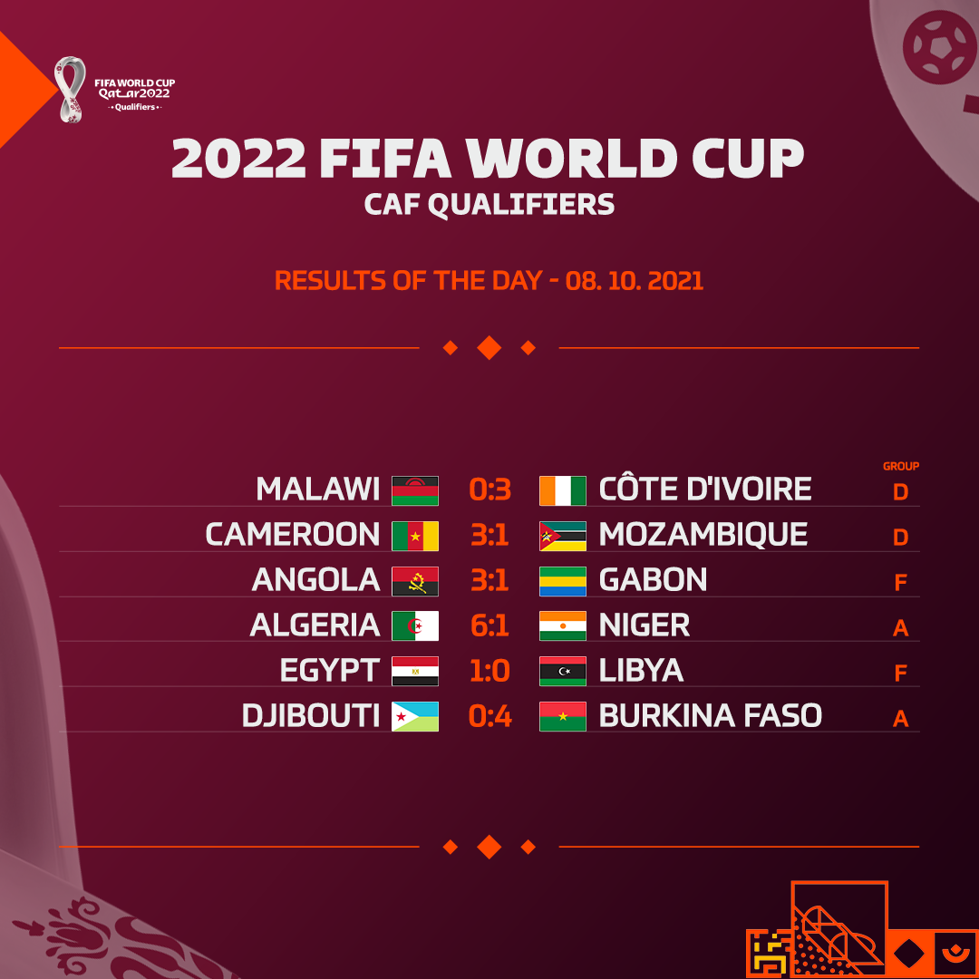 Results of Qatar 2022 FIFA World Cup qualifying Friday's matches